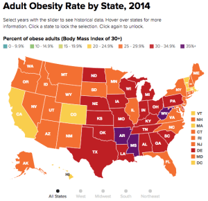 Source: State of Obesity